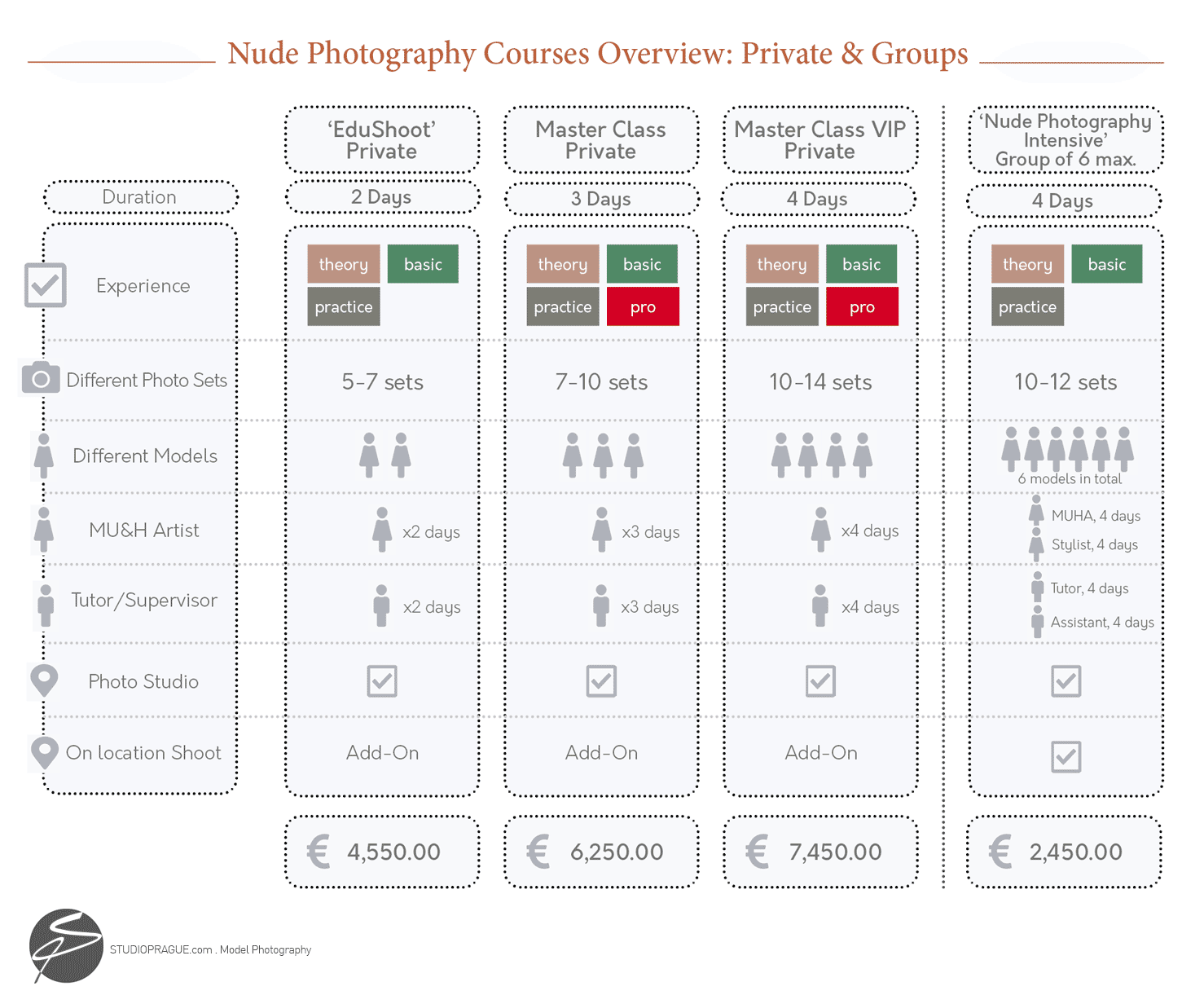 Comparison Overview Chart - Nude Photography Courses by StudioPrague & Dan Hostettler