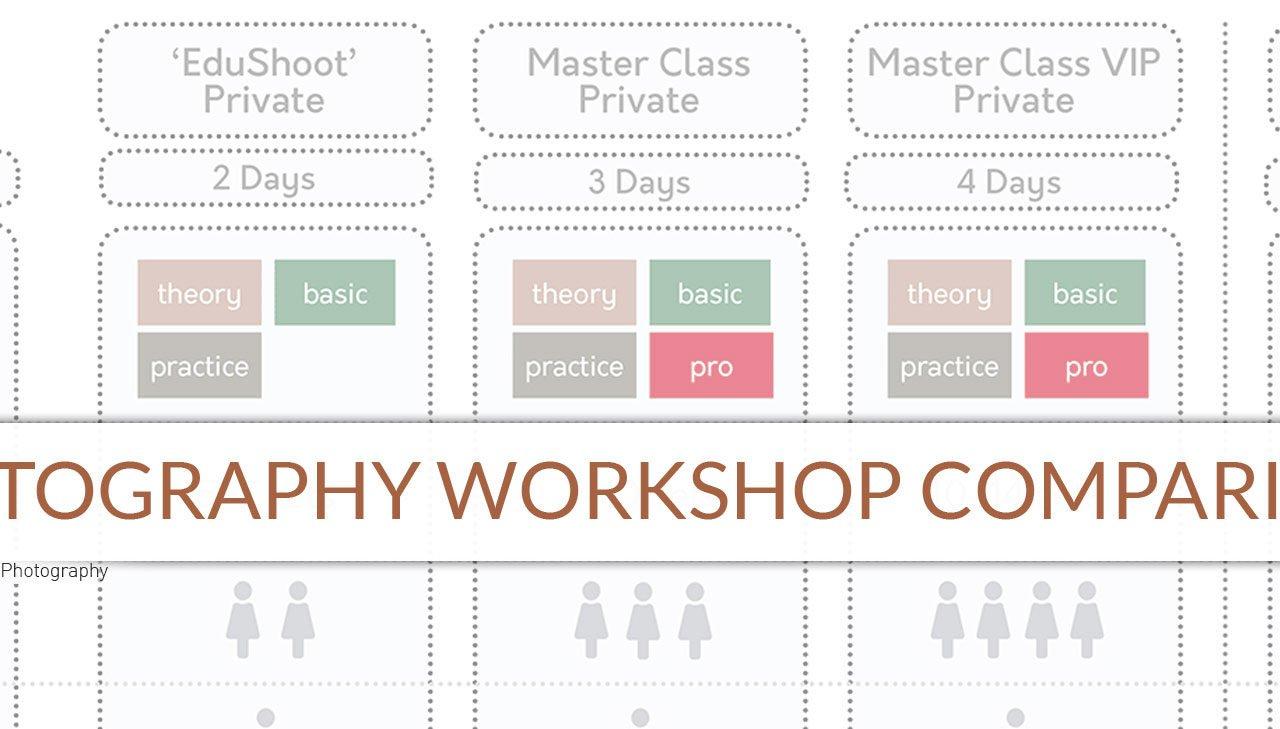 Workshops Comparison & Pricing